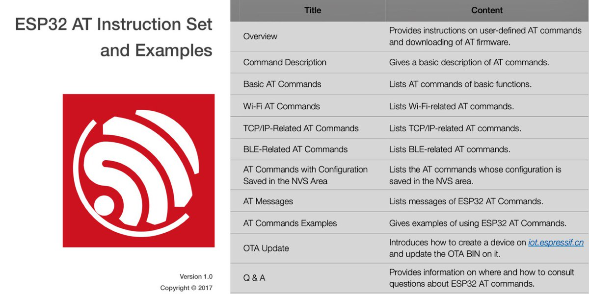 Esp32 On Twitter Esp32 At Instruction Set And Examples Https