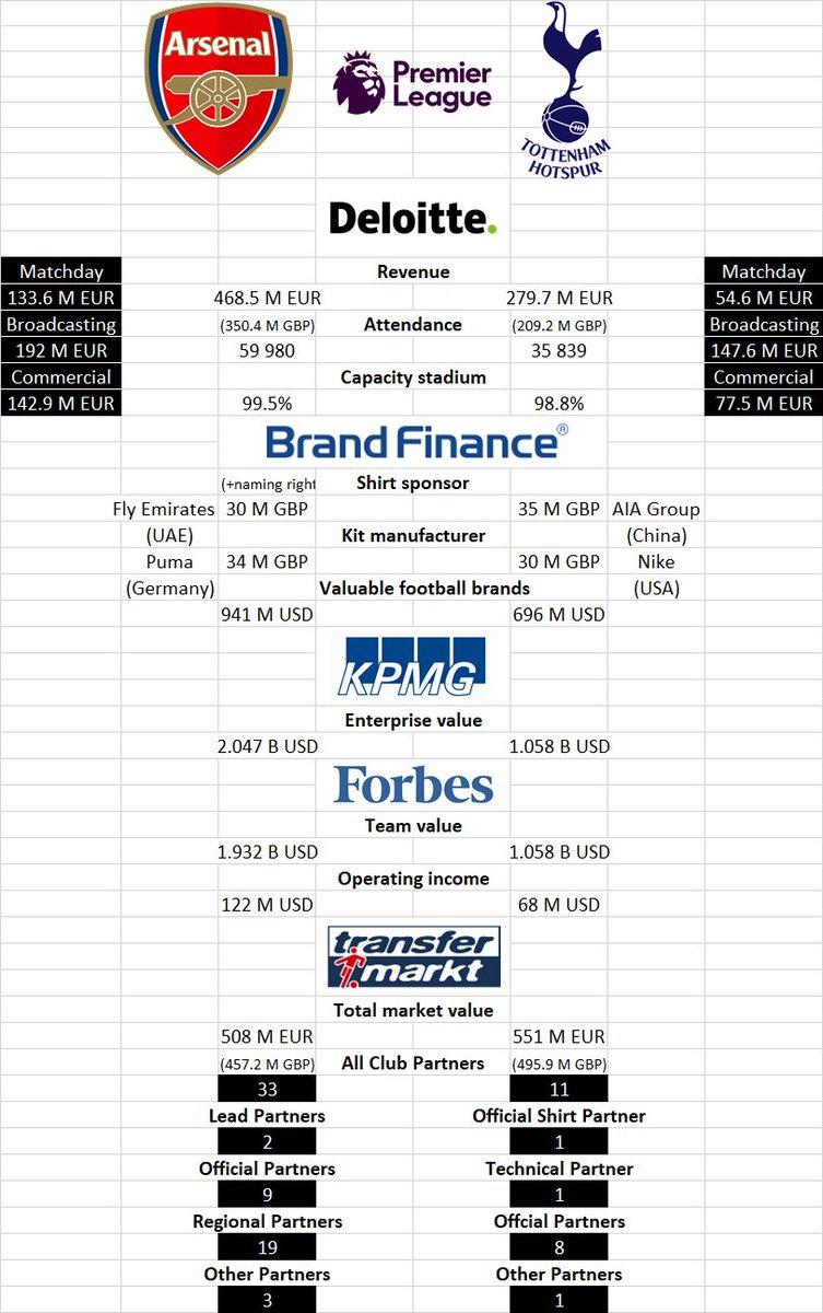 Finance clubs #NorthLondonDerby #PL #AFCvTHFC #ARSTOT #Arsenal #Tottenham #AFC #THFC #COYG #COYS #Spurs #WeAreTheArsenal #Arse nalforEveryone #SportBusiness #SportsBiz #SportMarketing<br>http://pic.twitter.com/OFSfVElh6w