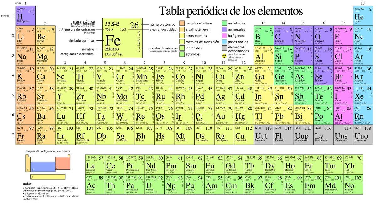 Crespo on twitter todo el mundo conoce la tabla peridica de los crespo on twitter todo el mundo conoce la tabla peridica de los elementos qumicos todas las cosas del universo estn hechas de ellas urtaz Choice Image