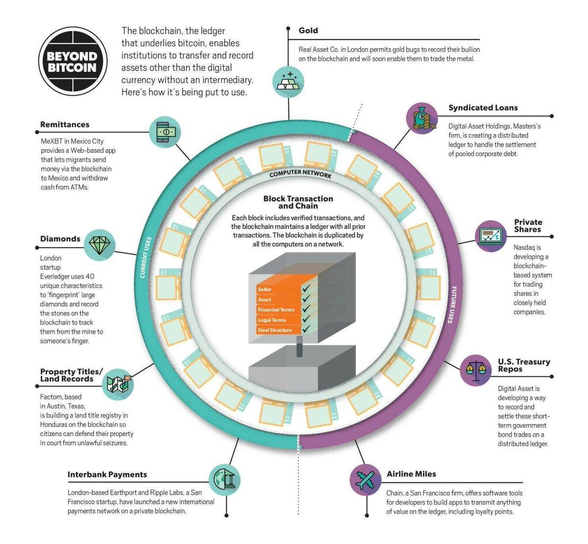 Blockchain Use-Cases Beyond Bitcoin!   #fintech #BigData #innovation #disruption #defstar5 #mpgvip #AI #ML #Blockchain #Payments #Digital #DigitalTransformation #makeyourownlane @miguelselas @PetiotEric<br>http://pic.twitter.com/2Zi1w9StUL