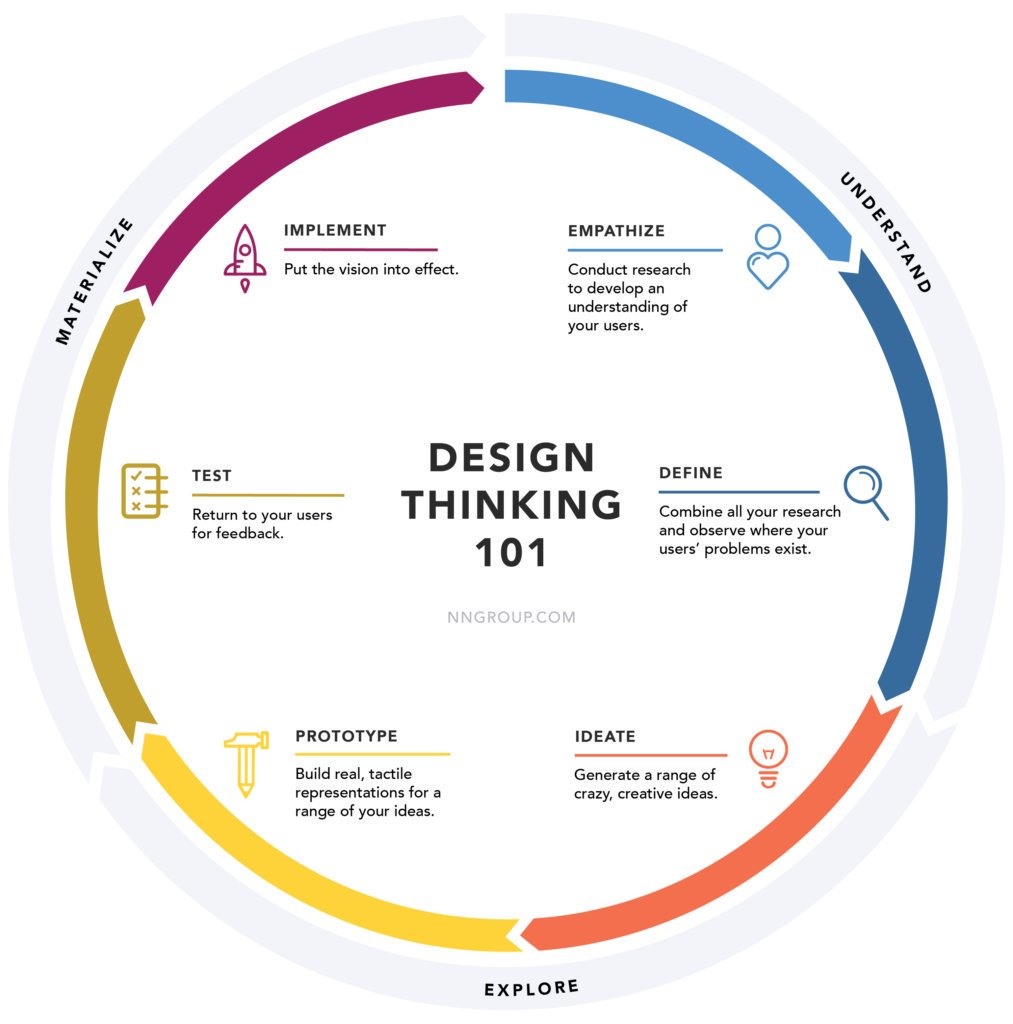 What is #DesignThinking?  http:// bit.ly/2j98NDe  &nbsp;    #SmallBusiness #Entrepreneur #IoT #UI #UX #Bigdata #Startups #innovation #SmallBiz #Technology #disruption<br>http://pic.twitter.com/RPfFH0qldN