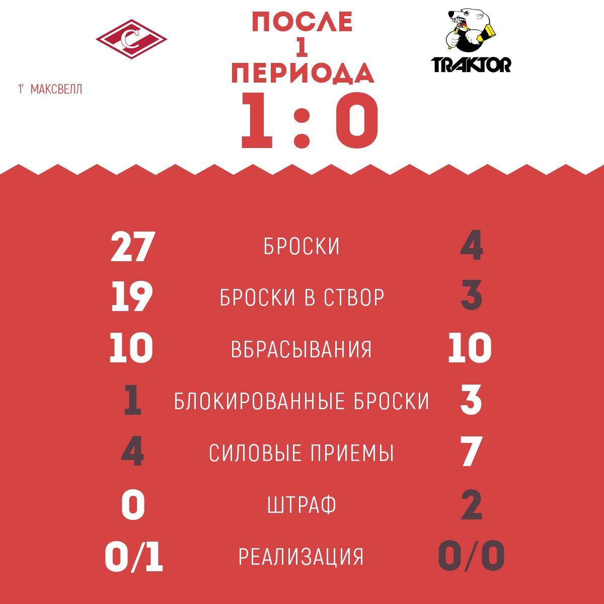 Статистика матча «Спартак» vs «Трактор» после 1-го периода.