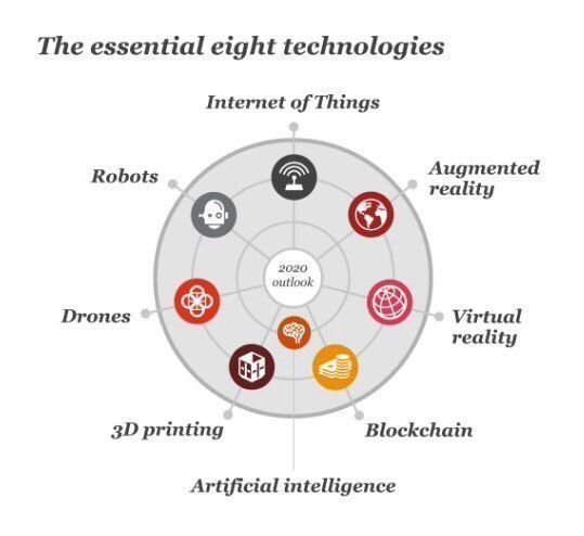 The 8 technologies that will dominate in 2020: #IoT, drones, #blockchain, #AR, robots, #VR, 3D printing &amp; #AI<br>http://pic.twitter.com/SPYr8Vgu97
