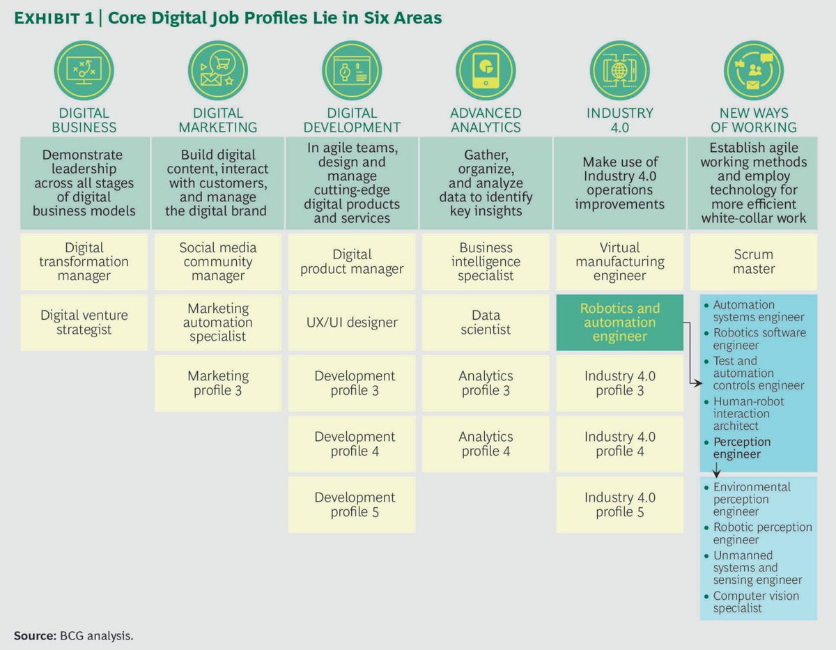 BCG: How to gain and develop digital talent and skills #AI #MachineLearning #Robotics #ML #VR #Industry40 #digital #tech   https://www. bcg.com/publications/2 017/people-organization-technology-how-gain-develop-digital-talent-skills.aspx?linkId=44591739 &nbsp; … <br>http://pic.twitter.com/UC9s0YjKQ8