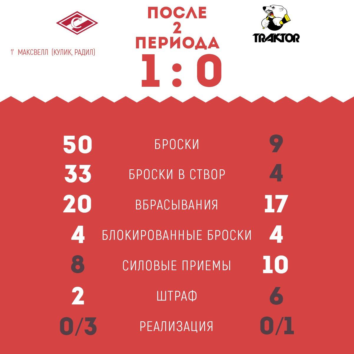 Статистика матча «Спартак» vs «Трактор» после 2-го периода