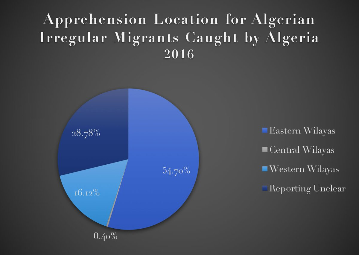 In 24 hours, 648 #migrants who departed #Algeria were caught by #Algeria or #Spain.  Algerian #migration is surging this year, but this is significant, &amp; highlights the rising popularity of the west Algeria-Spain route. The west saw over 25% of departures in 2017, vs. 16% in 2016 <br>http://pic.twitter.com/uHOA29hVRp