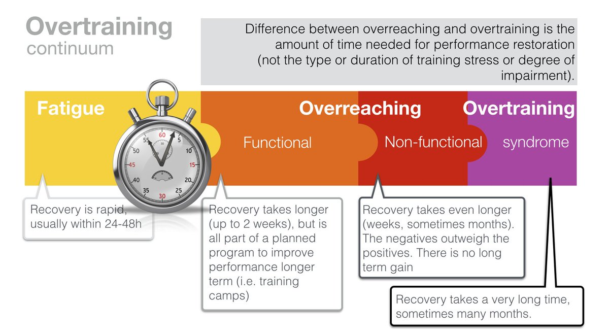 overreaching 1 Accelerate gains by overreaching by todd for each set the target rpe between 1 and 10 is indicated immediately overreaching weeks 1 and 2 (5 days on, 2.
