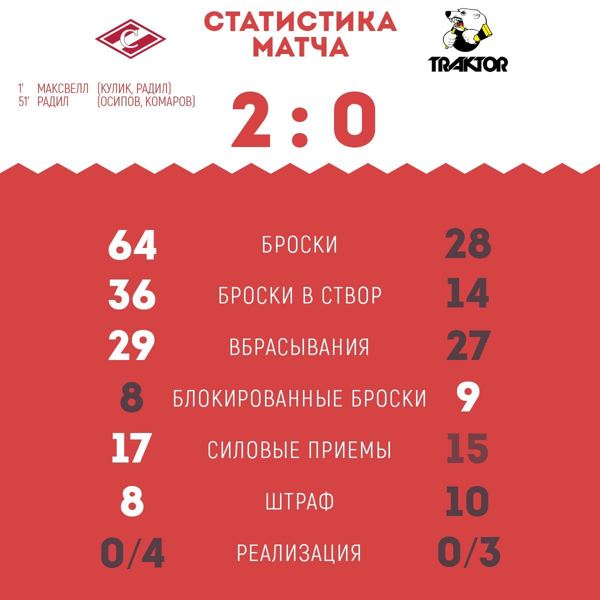 Статистика матча «Спартак» - «Трактор» 2:0