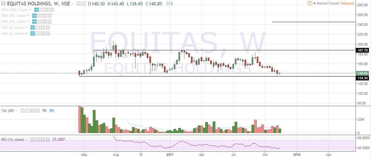 #Equitas Holdings #Support Play. Can do 185-245 from here.  SL below 132 cmp-140 <br>http://pic.twitter.com/18azh5QQRg