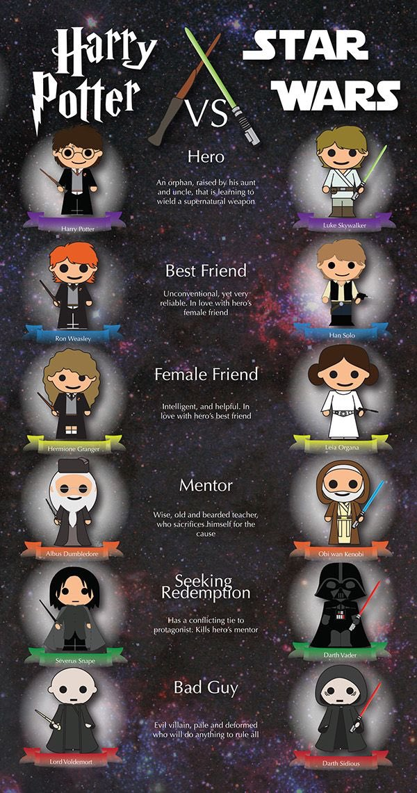 Interesting comparison between 2 amazing franchises #StarWars #HarryPotter<br>http://pic.twitter.com/1iPaOToBme