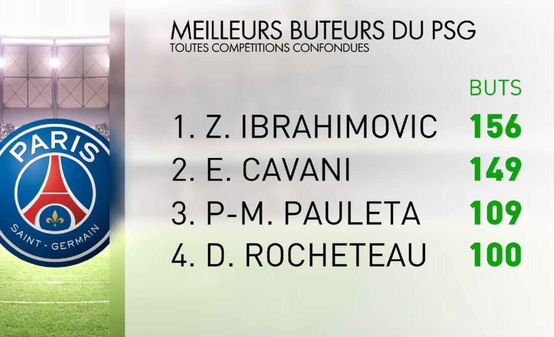 Edinson #Cavani 🇺🇾 se rapproche inexorablement du recordman absolu du @PSG_inside Zlatan #Ibrahimovic 🇸🇪 pour le titre de meilleur buteur de l'histoire du club parisien. #PSGFCN #Ligue1 #Sportsweekend 🇫🇷⚽️🏆