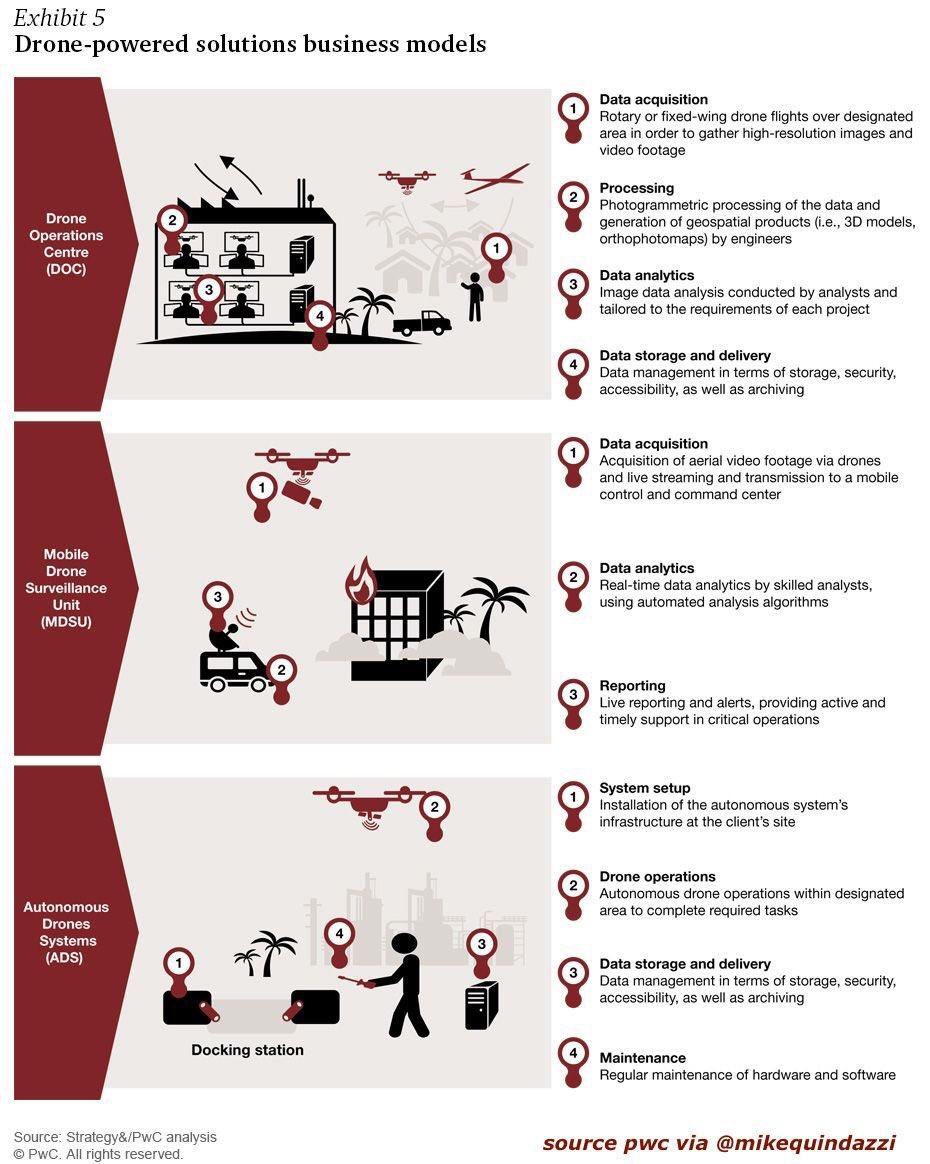 3 business models for #drone solutions. #startups #ai #autonomous #drones #bigdata #drones #robotics #datascience #venturecapital via #pwc @MikeQuindazzi<br>http://pic.twitter.com/pGCEvAQZB3