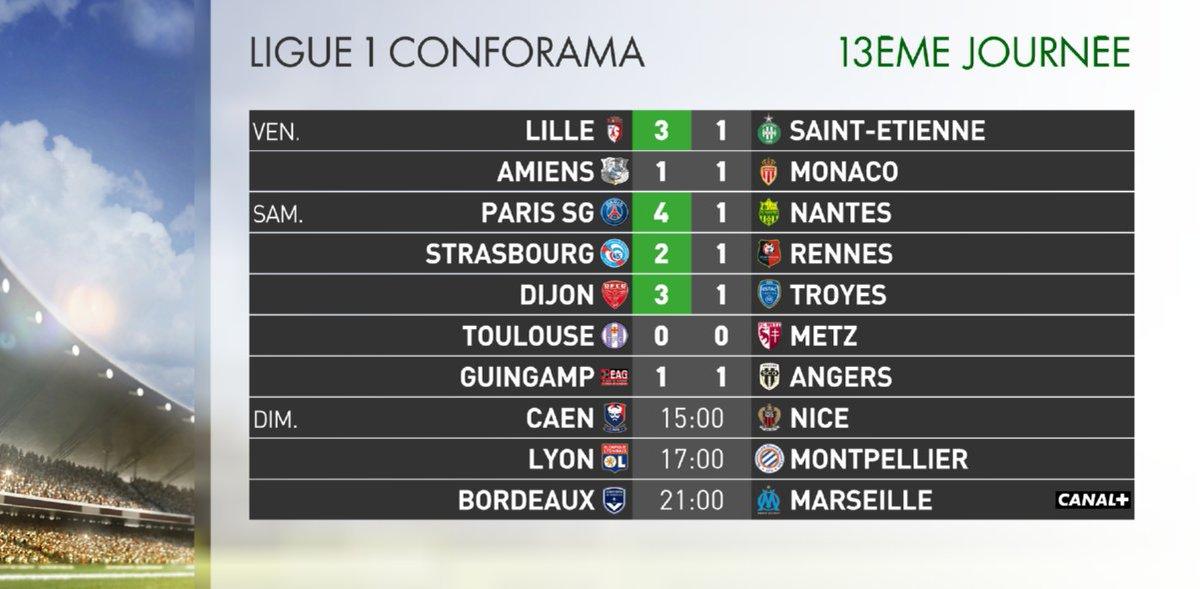 Résultats de la soirée en #Ligue1 (13e journée) et classement provisoire.  Mauvais départ pour le nouveau technicien du @staderennais Sabri #Lamouchi, battu à @RCSA (2-1). #RCSASRFC #Sportsweekend ⚽️🇫🇷🏆