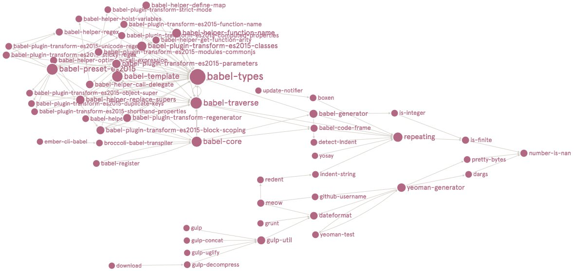 Graph Commons on Twitter: