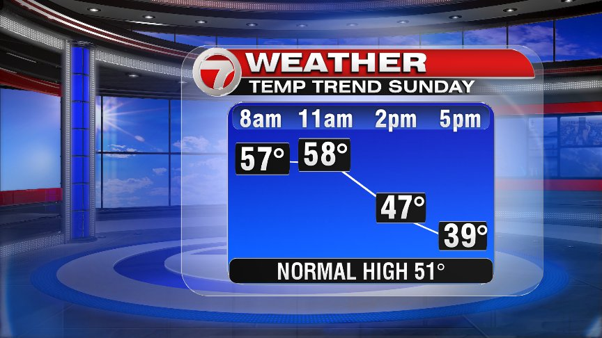 Not Bad Saturday, Strong Winds and Rain Tonight into Sunday