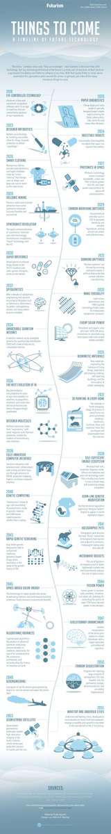 [ #Future of #Tech ] Things to come: Timeline of Future technology #infographic   #Healthcare #SmarterPlanet #SmartCities #SmartCity  #Biology #Robotics #Cloud #IoT #AI #VR #AR #BigData #Quantum  #DigitalTransformation #GrowthHacking #UX<br>http://pic.twitter.com/pkHRt5MT9Y