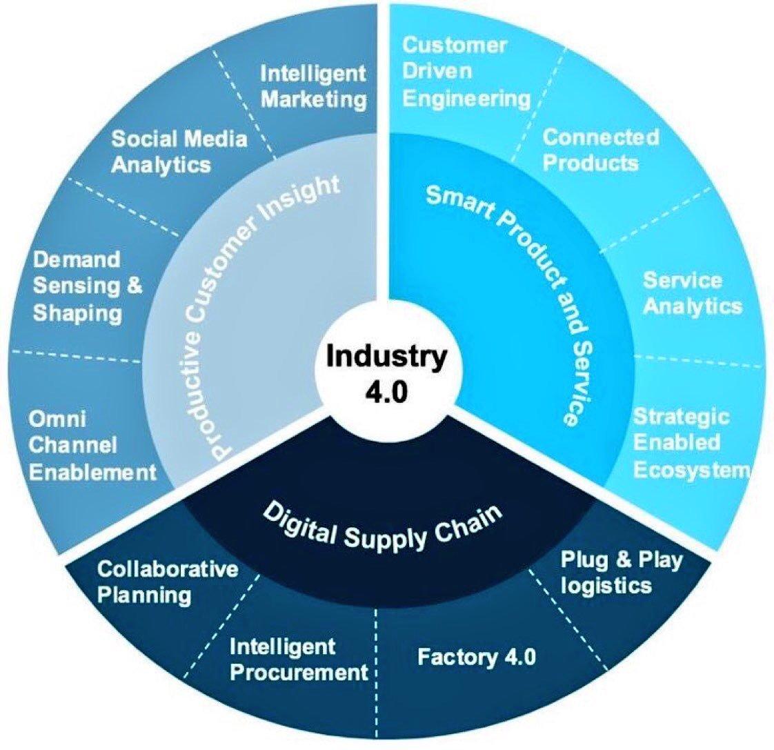 [ #Industry40 ] • Industry40 in a chart • #infographic   #CEO #CIO #CxO #IoT #IoE #IIoT #BigData #5G #3DP #Automation #AI #Robotics #DigitalTransformation #SEO  @BoschGlobal  @evankirstel @cloudpreacher<br>http://pic.twitter.com/6nozSl17pD