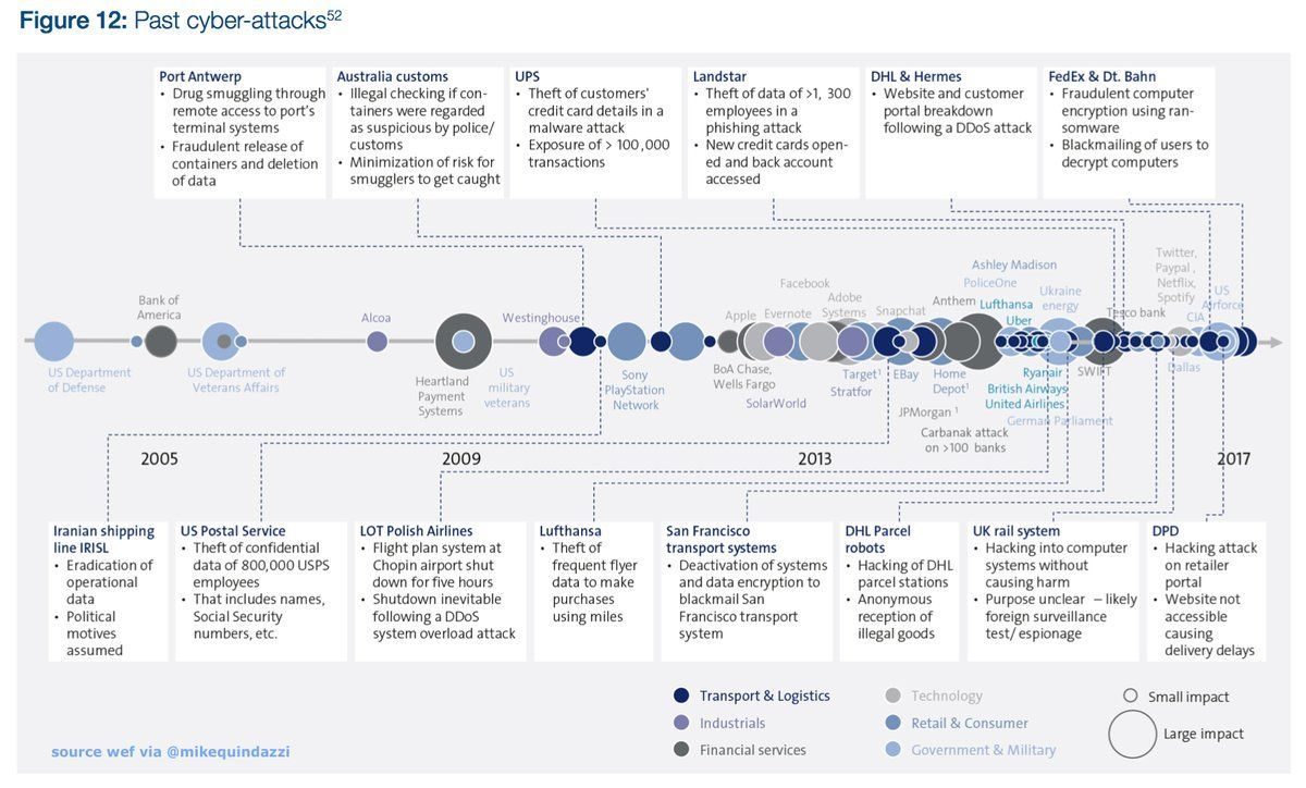 An increasing number of #cyberattacks impacting the #supplychain between 2005 to 2017. #iiot #hackers #cybersecurity @MikeQuindazzi<br>http://pic.twitter.com/6i6vSS9iuL
