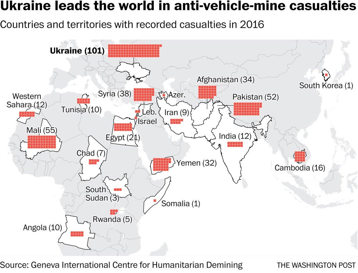 Ukraine leads the world in anti-vehicle-mine casualties https://t.co/T27agaKPiu