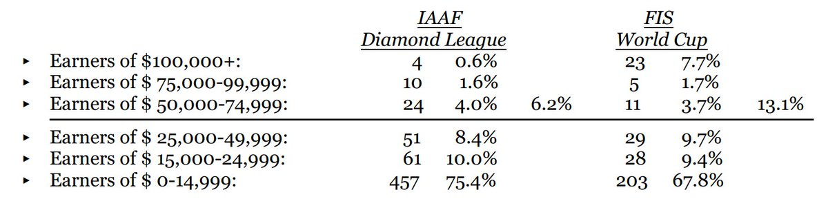 Preisgeldvergleich IAAF Diamond League vs. FIS Weltcup