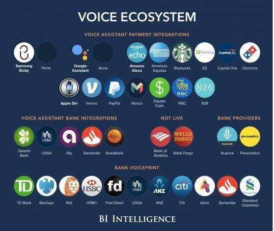#virtualassistants gaining a #voice #fintech #ecommerce #ai #chatbots #saas #insurtech #socialmedia #DigitalTransformation #SMM #payments @MikeQuindazzi<br>http://pic.twitter.com/RJOK1qcysO
