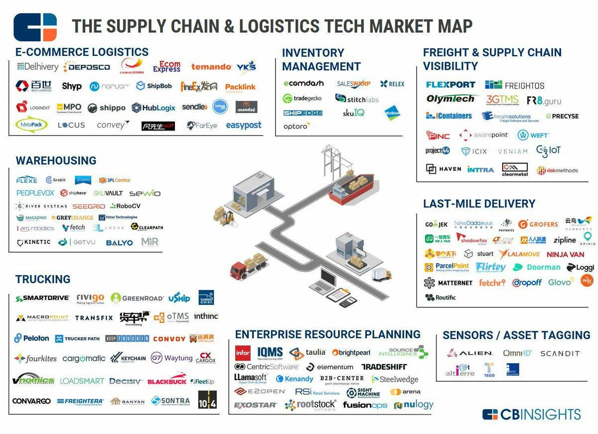 The #SupplyChain &amp; Logistics Tech  #ecommerce #sensors #IoT #IIoT #AI #warehouse #MachineLearning #retail #bigdata #mobile #martech #startups<br>http://pic.twitter.com/tkMI2seekL