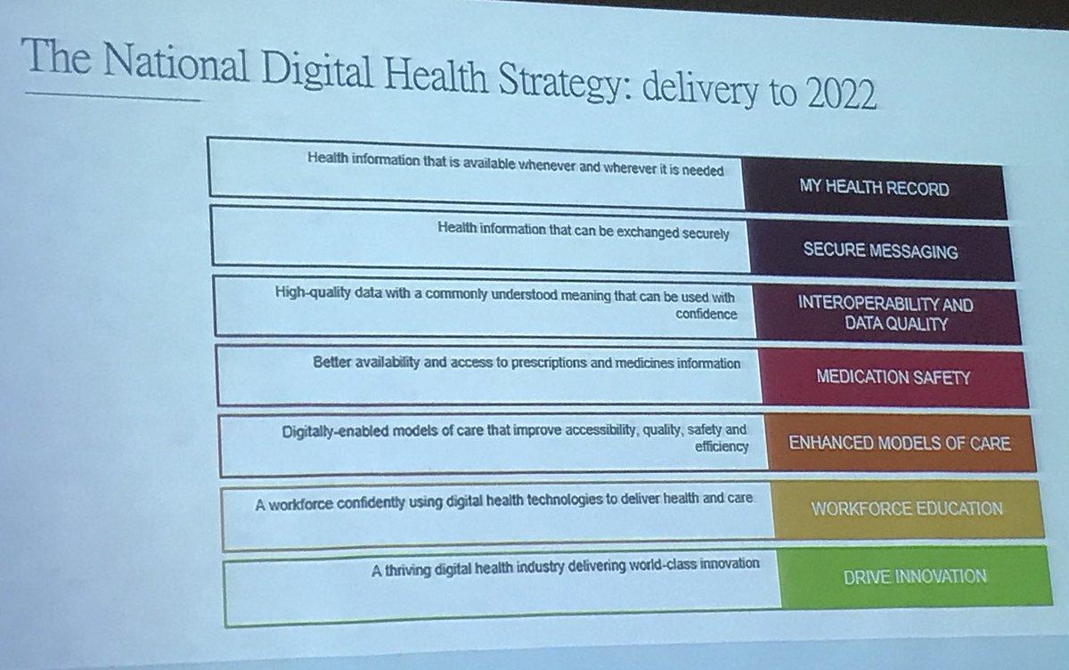 Sally john on twitter the australian blueprint for digitalisation sally john on twitter the australian blueprint for digitalisation by 2022 ihftaipei2017 malvernweather Choice Image