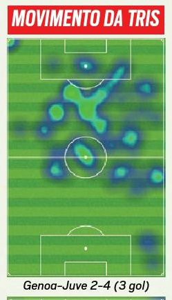 #TS: #Dybala&#39;s touch map  #Genoa, #Sassuolo, #Lazio &amp; #Benevento  Too static in latter two because of fatigue?<br>http://pic.twitter.com/jf9LRZUEXz