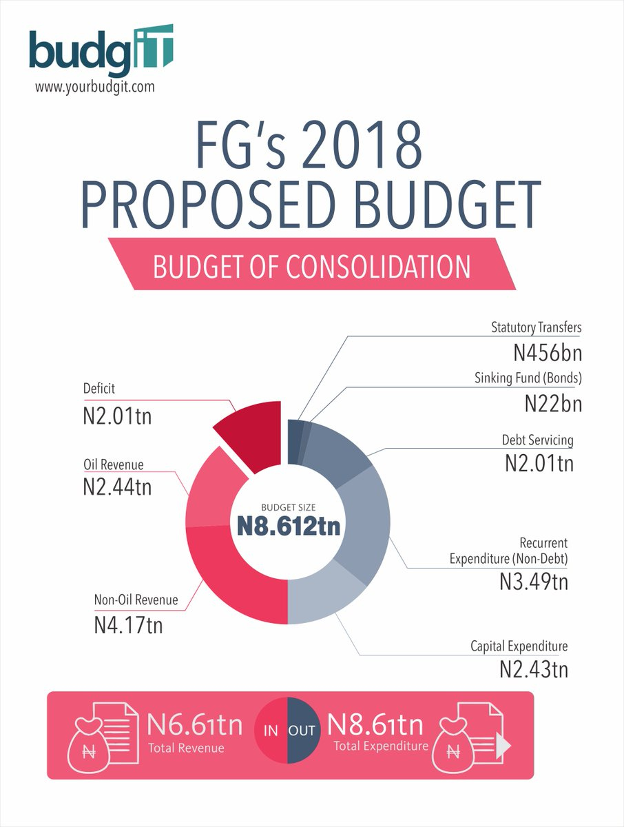 Budgit nigeria on twitter fgs proposed 2018 budget in one chart budgit nigeria on twitter fgs proposed 2018 budget in one chart budget2018 ccuart Image collections