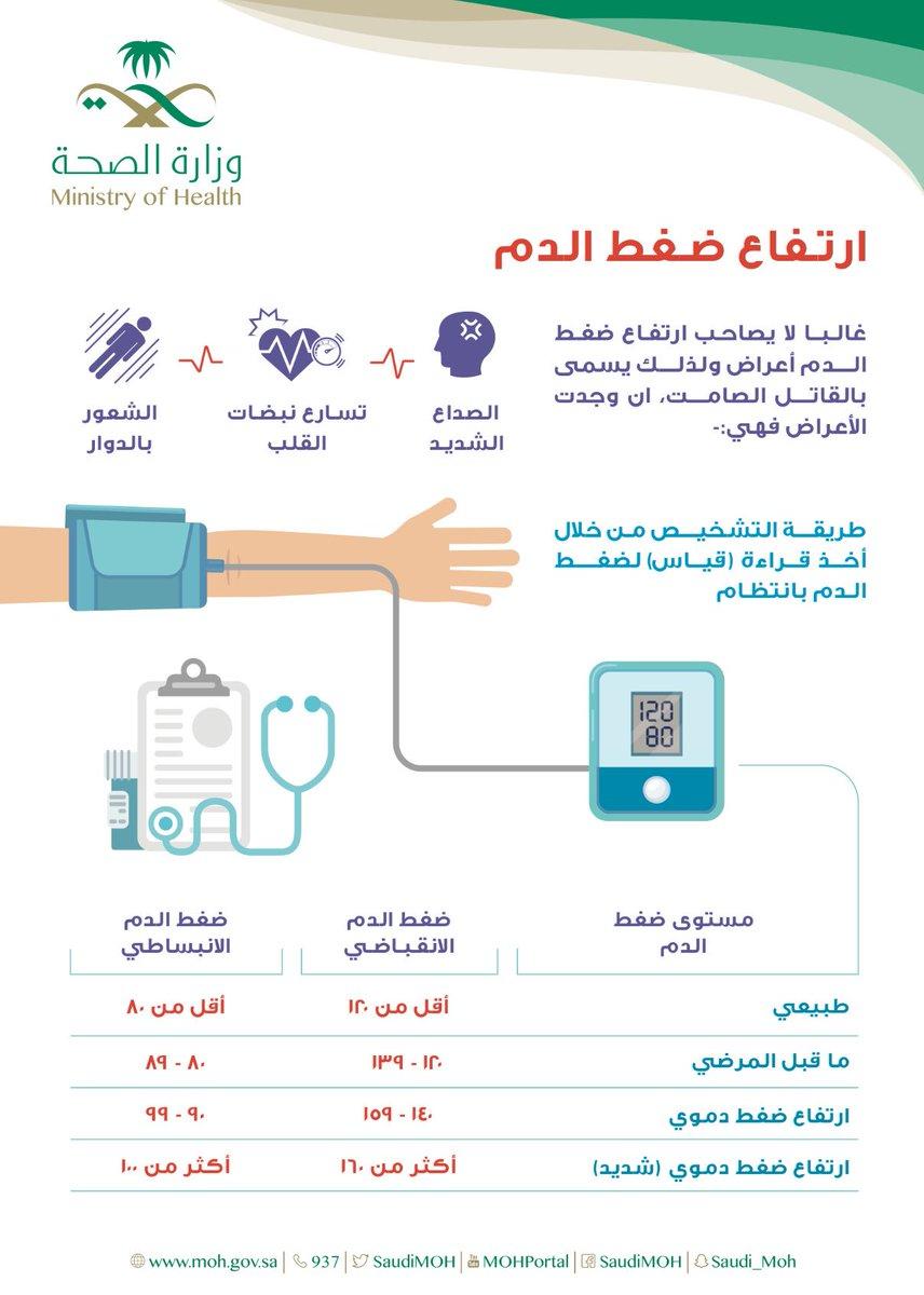 واجهه المستخدم رعاية الاشتراكية ضغط الدم الانبساطي طبيعي Dsvdedommel Com
