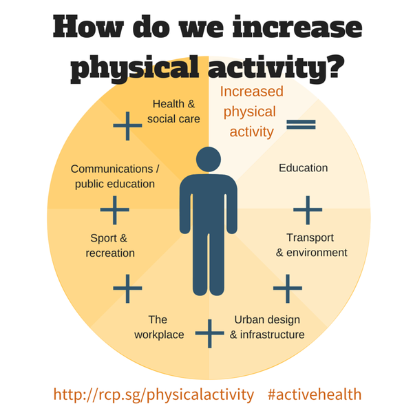 notes on physical and mental activities Physically active women have a lower risk of breast cancer than do people who are not active reduce your risk of endometrial and lung cancer regular physical activity can help keep your thinking, learning, and judgment skills sharp as you age it can also reduce your risk of depression.