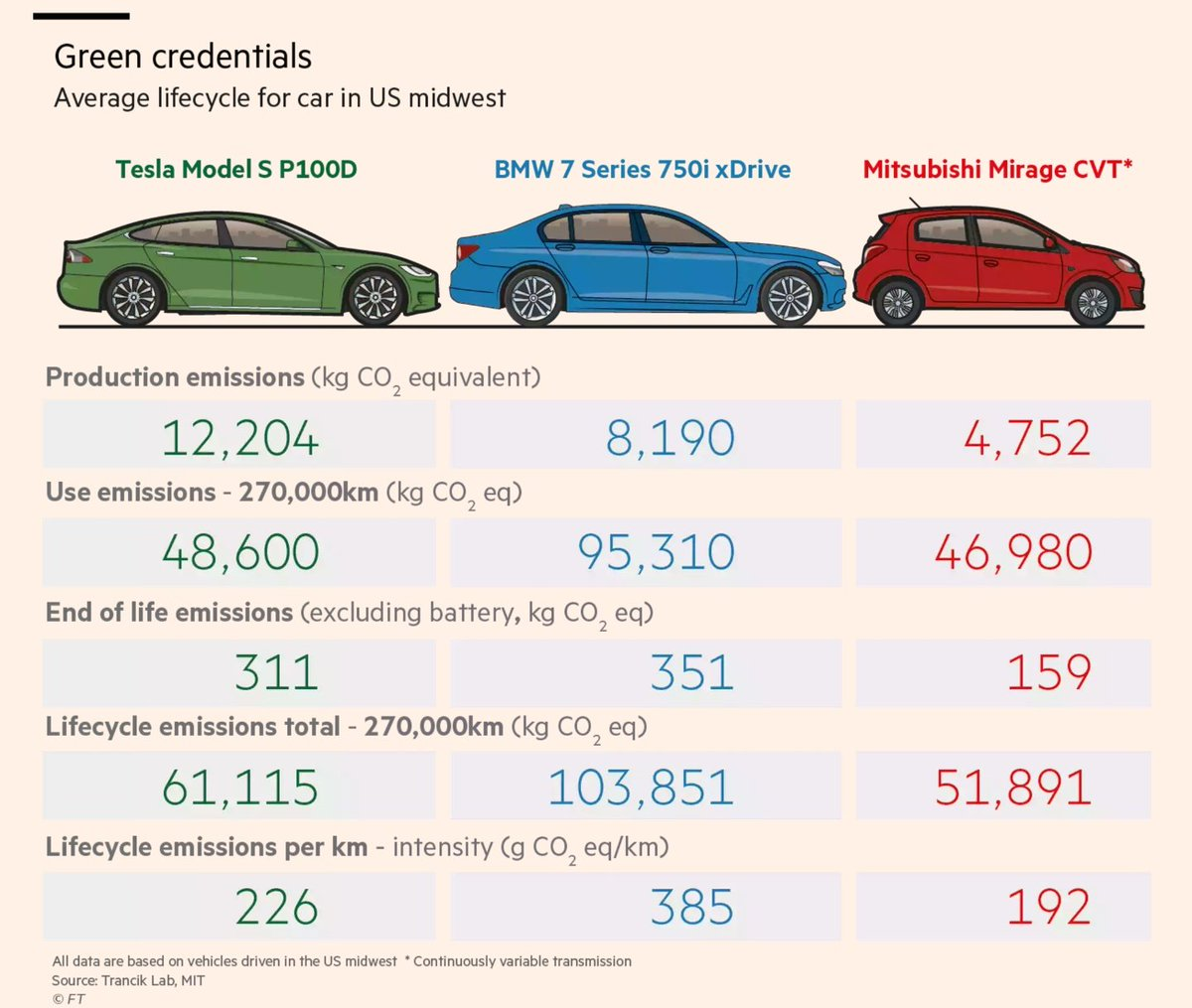 Larger Electric Vehicles Can Have Higher Lifecycle Greenhouse Gas Emissions Than Smaller Conventional Green Driving S Dirty Secret How Clean Is