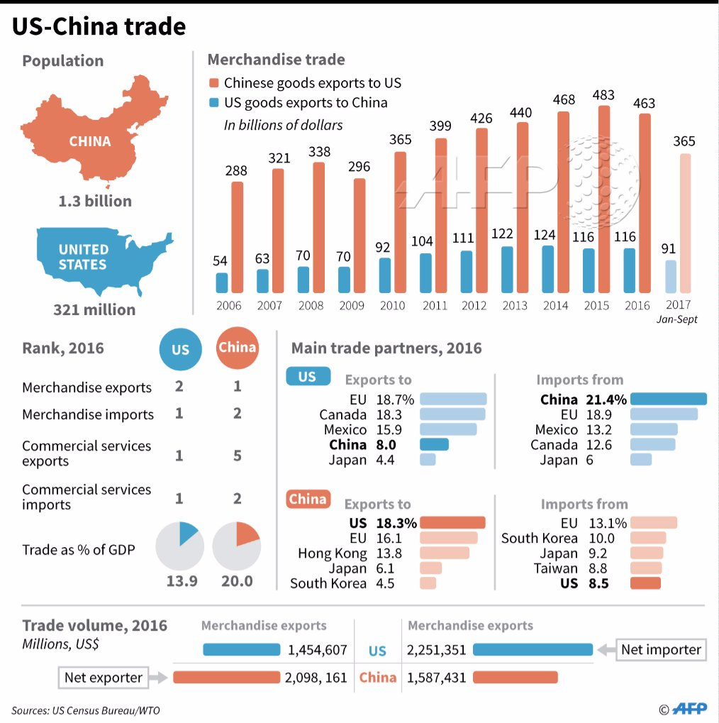 graphic comparing the trade profiles of the united states and china. trump  raises eyebrows ahead of his china visit by congratulating communist party  leader ...