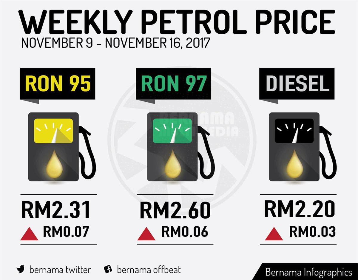 Harga Runcit Produk Petroleum 9 November Hingga 15 November