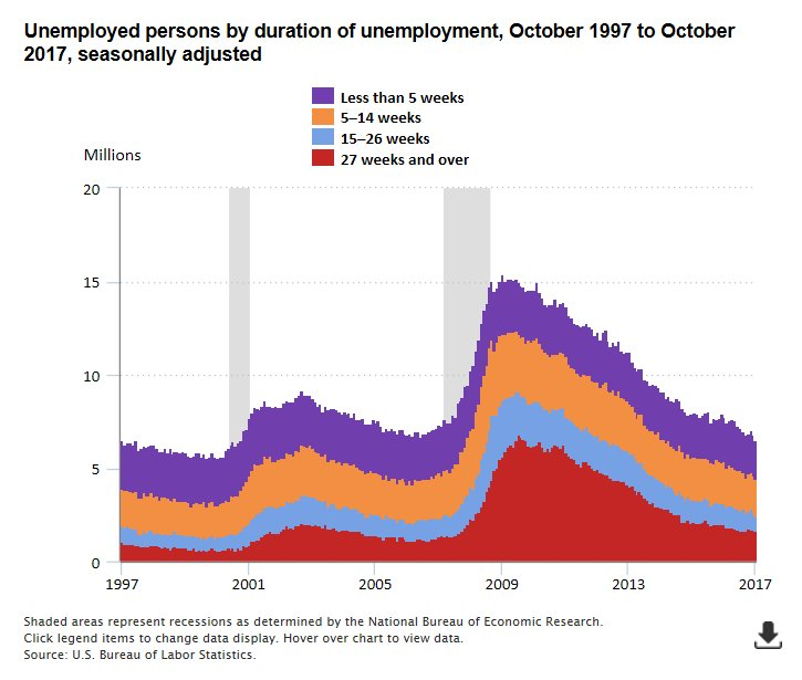 total number of people unemployed essay The main indicator of youth unemployment is the youth unemployment  the total number of people in  who are unemployed youth unemployment rates.