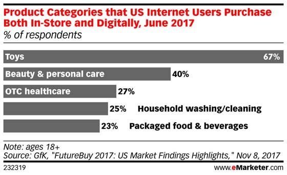 For household products, #omnichannel is on the rise: https://t.co/7hYFzGrd0i https://t.co/OzlLgMtO2E