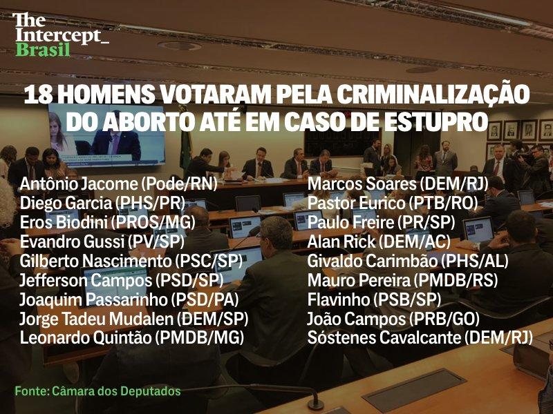 Destino de mulheres vítimas de estupro foi decidido por 18 homens, nesta quarta-feira (8), em comissão especial que aprovou a PEC 181/15, que torna crime o aborto até mesmo em casos de violência sexual. A proposta vai agora para votação no plenário da @CamaraDeputados.