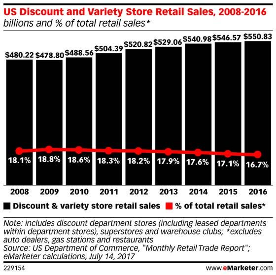 Discount stores are finding their way online: https://t.co/UT7JlUPsuI https://t.co/XblPUaSb3c