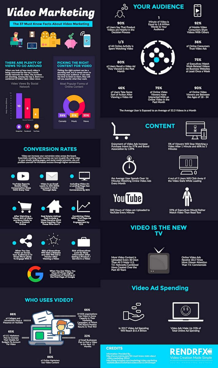 37 Video #Marketing Statistics You Need To Know For 2017 [Infographic] https://t.co/hmyojr243p   [#VideoMarketing #ContentMarketing #SMM] https://t.co/Ur7ZTwsVqD