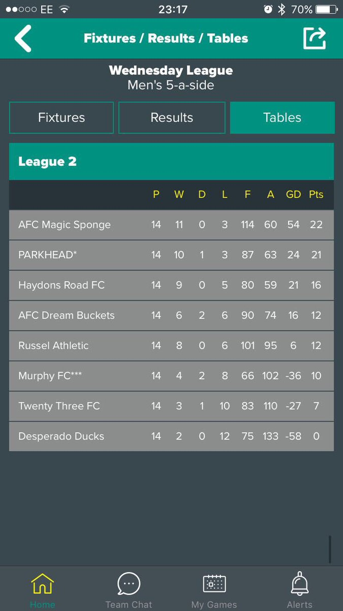 The final league standards for AFC Magic Sponges debut season. @DaveMagicSponge @Iansmithcomedy @robbeckettcomic @jimmybullard @kevingallen10 are you proud?? #afcmagicsponge #champions   <br>http://pic.twitter.com/ujbAUCzfWX