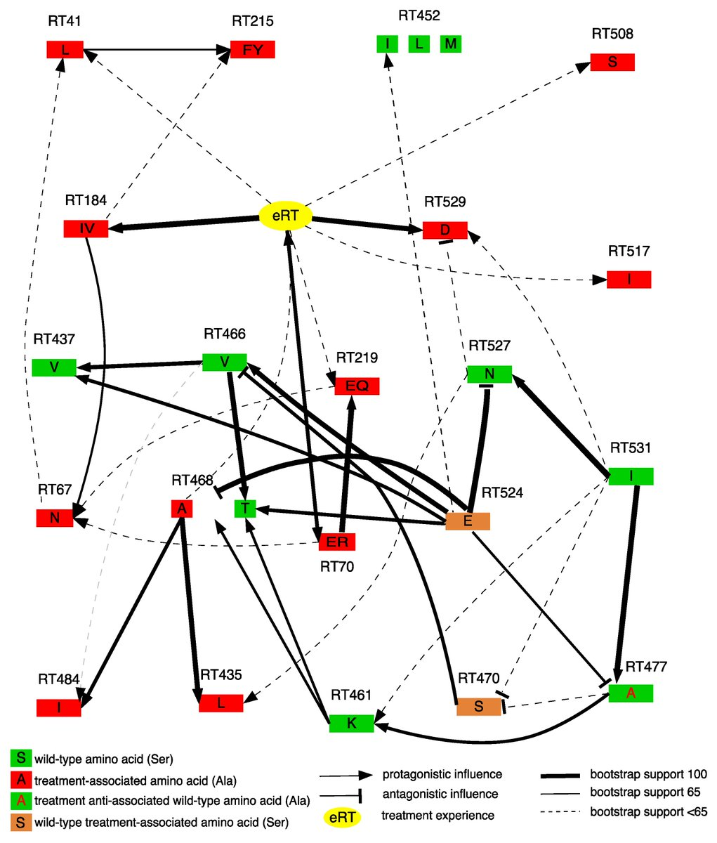 Characterization of Nucleoside Reverse Transcriptase Inhibitor-Associated #Mutations in the #RNaseH Region of #HIV1 Subtype C Infected Individuals by Sinaye Ngcapu and colleagues  http://www. mdpi.com/1999-4915/9/11 /330 &nbsp; …  #NRTIs<br>http://pic.twitter.com/yaTMdTiV5a