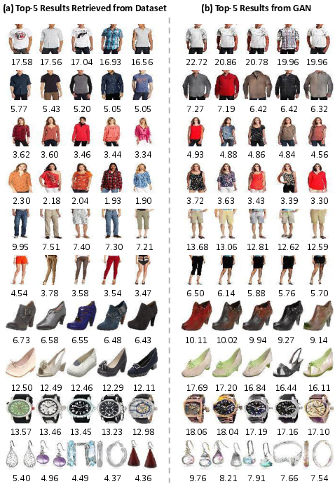 Arxiv On Twitter Visually Aware Fashion Recommendation And Design With Generative Image Models Https T Co Jnc5bcaiwo