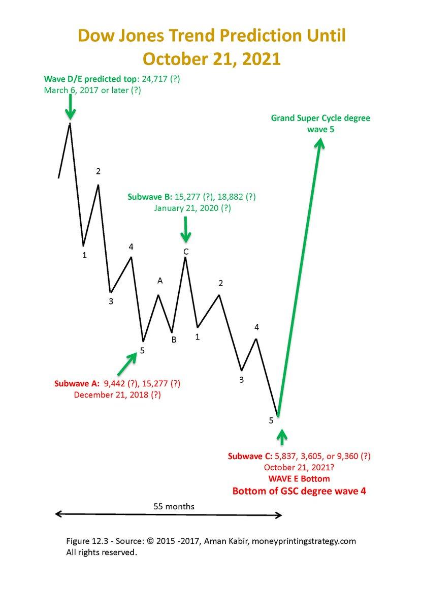 Dow Jones Sommet Historique a 24,717?  https:// moneyprintingstrategy.com/uncategorized/ trend-prediction-until-end-of-2021 &nbsp; …  #SilverEco #trading #Bourse #marchés #CAC40 @TV_Finance #ecommerce #rentree #finance #bourse #DAX #banques #DirectMarchés #Periscope  #BFMTV #bfm  #investissement #banques #Strategies #coaching #money @ssoumier<br>http://pic.twitter.com/0vQajmP3Sx