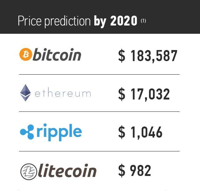 Cryptocurrency price predictions february 2020
