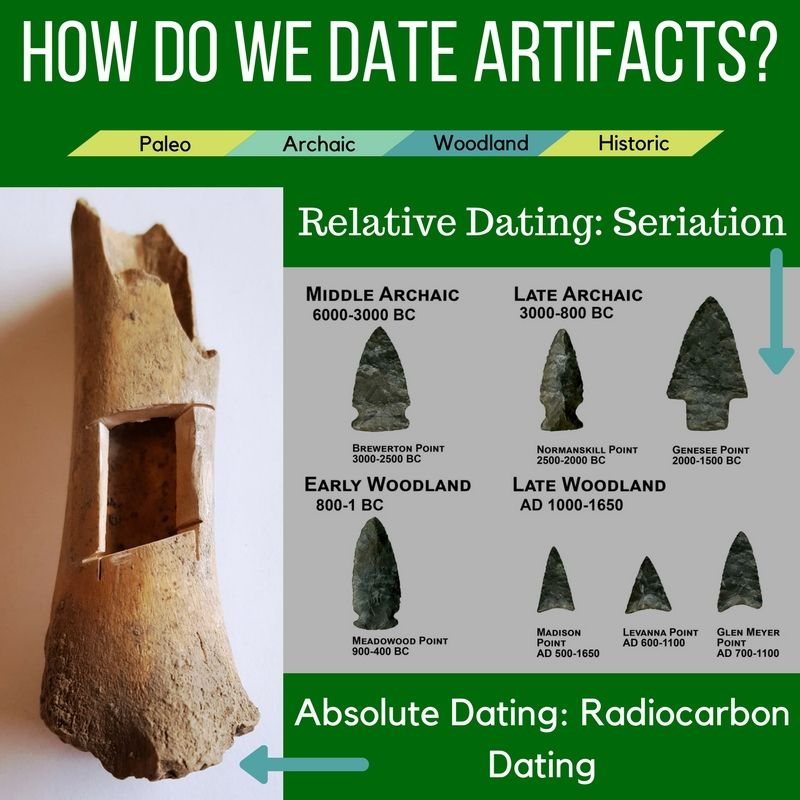 första dating online
