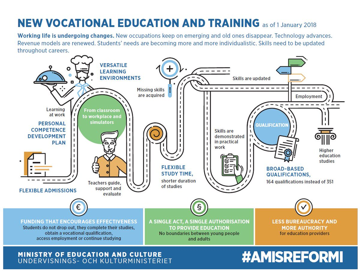 #Vocational education and training to be reformed in Finland  https:// buff.ly/2AuS9C7  &nbsp;   #VET #amisreformi<br>http://pic.twitter.com/ssCSDlPaCV