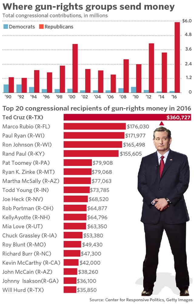 #TrumpGOP #TedCruz #Rubio  2 yrs earlier, Cruz had collected $18,300 when he was the junior senator from  Texas and lacked any significant influence in the Senate. #NRAisATerroristOrganization #NRAIsKillingAmerica #NRA<br>http://pic.twitter.com/rxZXCF5JhR