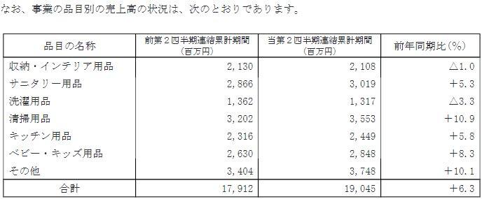 test ツイッターメディア - 7874 <strong><strong><strong><strong>レック</strong></strong></strong></strong> 2018Q2 決算 売上…19,045(+6.3%) 営業…2,072(+27.4%) 経常…2,079(+47.3%) 進捗…54.7% 最終…1,047(+6%) https://t.co/NbFToDvNaD