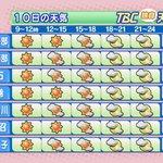 【2017/11/10-6:15 TBC気象台】おはようございます。けさの宮城県内は、高気圧に覆われ…