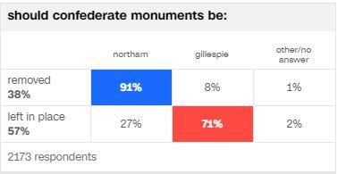 Plus de la moitié des électeurs virginiens ne veulent pas qu'on touche aux monuments confédérés, même si #Charlottesville se trouve en Virginie pic.twitter.com/jV6MzRq8er